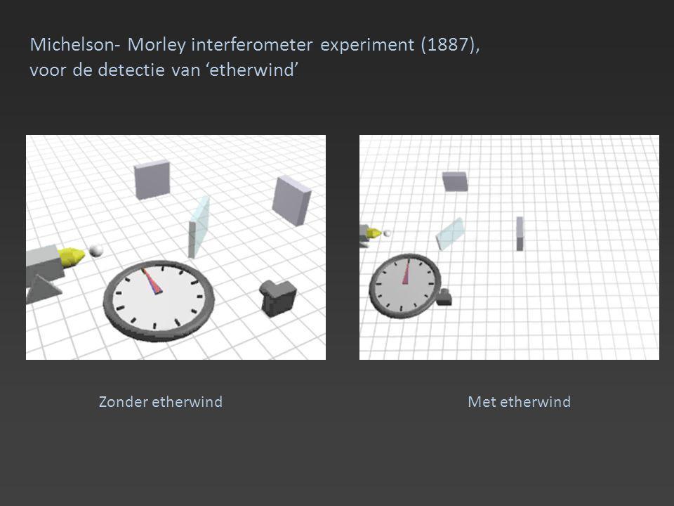 Michelson- Morley interferometer experiment (1887), voor de detectie van 'etherwind' Zonder etherwindMet etherwind