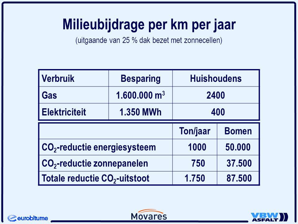 Milieubijdrage per km per jaar (uitgaande van 25 % dak bezet met zonnecellen) VerbruikBesparingHuishoudens Gas1.600.000 m 3 2400 Elektriciteit1.350 MW