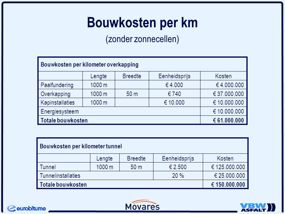 Bouwkosten per km (zonder zonnecellen) Bouwkosten per kilometer overkapping LengteBreedteEenheidsprijsKosten Paalfundering1000 m € 4.000€ 4.000.000 Ov