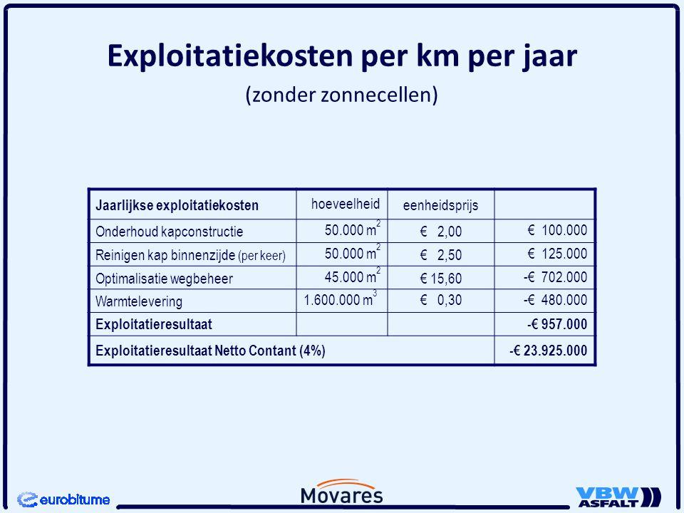 Exploitatiekosten per km per jaar (zonder zonnecellen) Jaarlijkse exploitatiekosten hoeveelheideenheidsprijs Onderhoud kapconstructie50.000 m 2 € 2,00