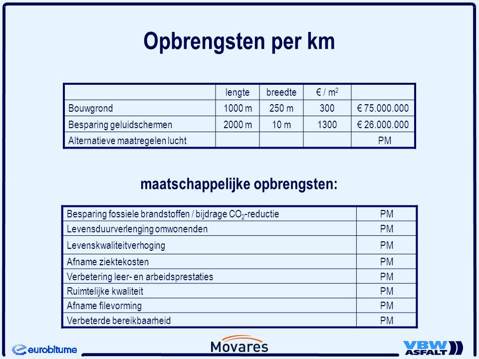 maatschappelijke opbrengsten: lengtebreedte€ / m 2 Bouwgrond1000 m250 m300€ 75.000.000 Besparing geluidschermen2000 m10 m1300€ 26.000.000 Alternatieve