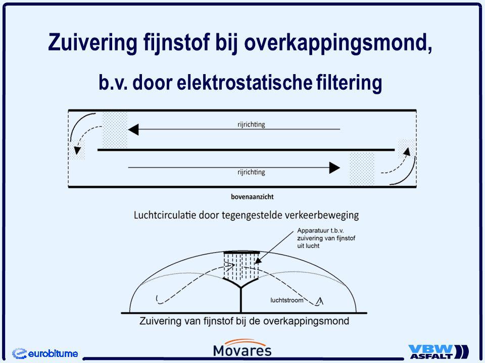 Zuivering fijnstof bij overkappingsmond, b.v. door elektrostatische filtering