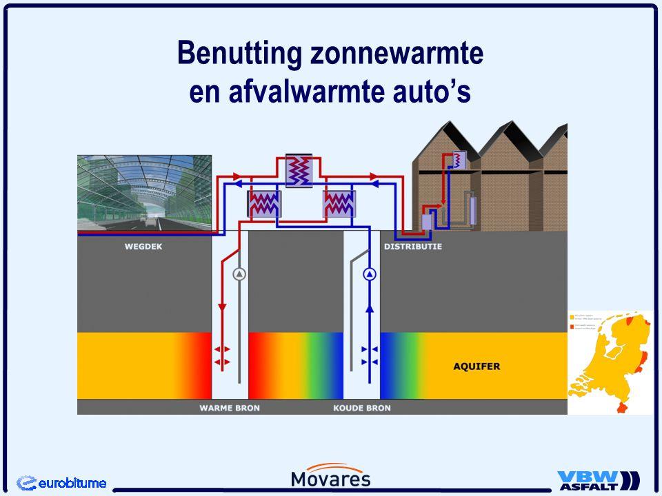 en afvalwarmte auto's Benutting zonnewarmte