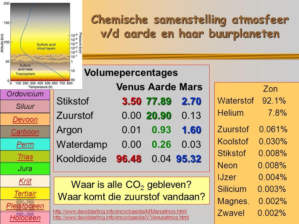 Precambrium Cambrium Devoon Carboon Perm Trias Jura Krijt Tertiair Pleistoceen Holoceen Ordovicium Siluur Oeratmosfeer Chemische samenstelling atmosfeer v/d aarde en haar buurplaneten Volumepercentages Venus Mars 3.502.70 Stikstof 3.50 2.70 Zuurstof 0.00 0.13 1.60 Argon 0.01 1.60 Waterdamp 0.00 0.03 96.4895.32 Kooldioxide96.48 95.32 Zon Waterstof 92.1% Helium 7.8% Zuurstof 0.061% Koolstof 0.030% Stikstof 0.008% Neon 0.008% IJzer 0.004% Silicium 0.003% Magnes.