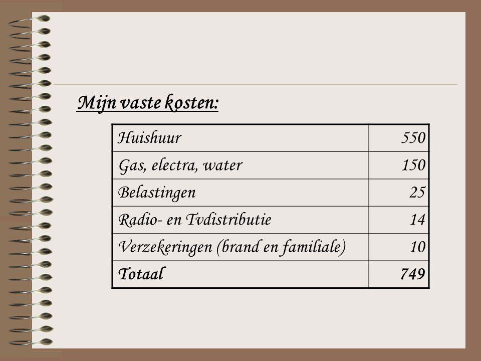 Huishuur550 Gas, electra, water150 Belastingen25 Radio- en Tvdistributie14 Verzekeringen (brand en familiale)10 Totaal749 Mijn vaste kosten: