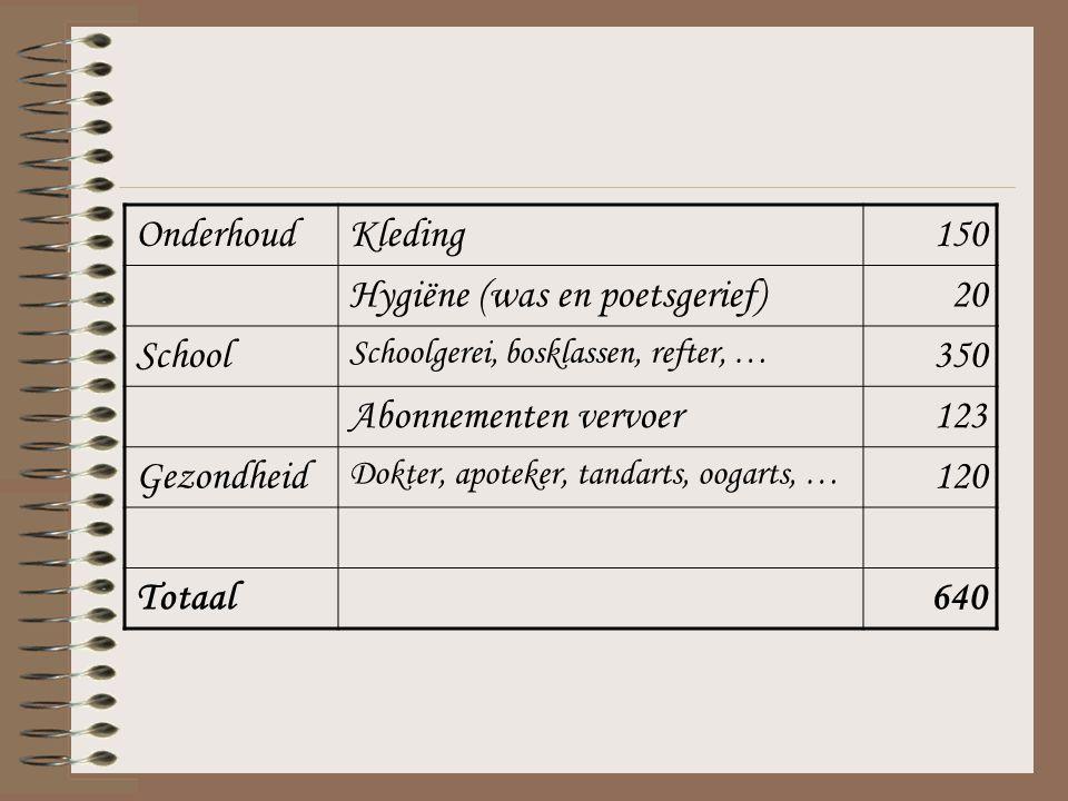 OnderhoudKleding150 Hygiëne (was en poetsgerief)20 School Schoolgerei, bosklassen, refter, … 350 Abonnementen vervoer123 Gezondheid Dokter, apoteker, tandarts, oogarts, … 120 Totaal640