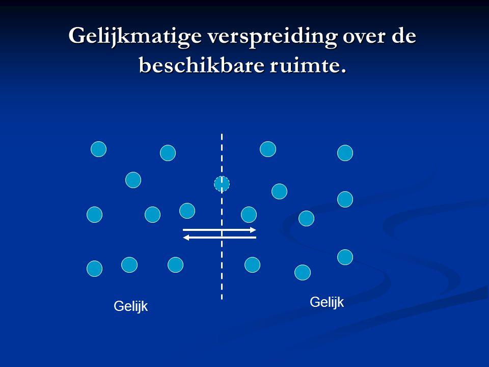 Gelijk Gelijkmatige verspreiding over de beschikbare ruimte.