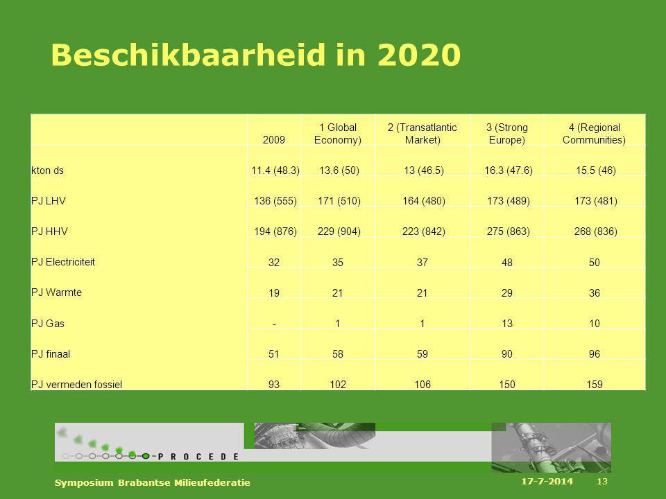 Beschikbaarheid in 2020 17-7-2014 Symposium Brabantse Milieufederatie 13 2009 1 Global Economy) 2 (Transatlantic Market) 3 (Strong Europe) 4 (Regional