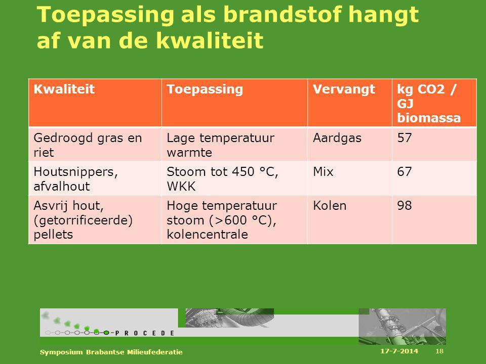 Toepassing als brandstof hangt af van de kwaliteit KwaliteitToepassingVervangtkg CO2 / GJ biomassa Gedroogd gras en riet Lage temperatuur warmte Aardg