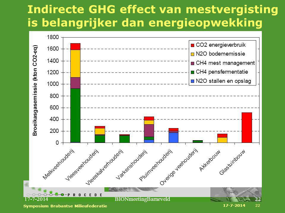 Indirecte GHG effect van mestvergisting is belangrijker dan energieopwekking 17-7-2014BIONmeetingBarneveld22 17-7-2014 Symposium Brabantse Milieufeder