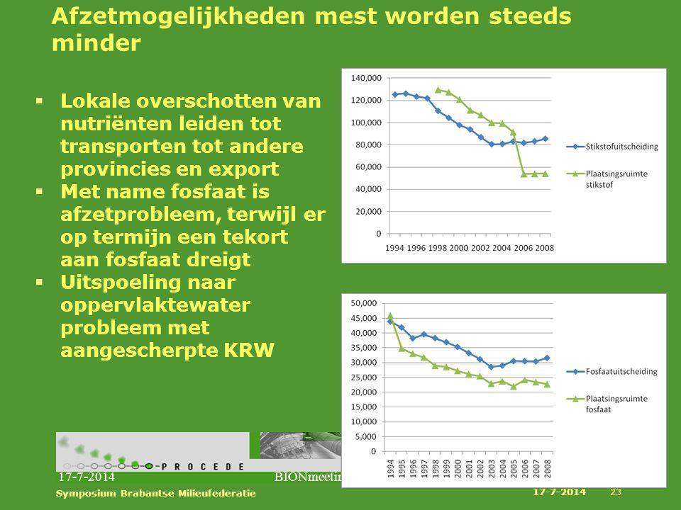 17-7-2014BIONmeetingBarneveld23 Afzetmogelijkheden mest worden steeds minder  Lokale overschotten van nutriënten leiden tot transporten tot andere pr