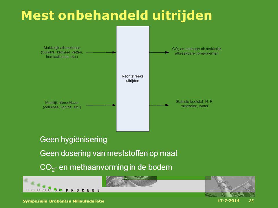 Mest onbehandeld uitrijden Geen hygiënisering Geen dosering van meststoffen op maat CO 2 - en methaanvorming in de bodem 17-7-2014 Symposium Brabantse