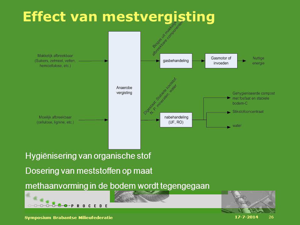Effect van mestvergisting Hygiënisering van organische stof Dosering van meststoffen op maat methaanvorming in de bodem wordt tegengegaan 17-7-2014 Sy