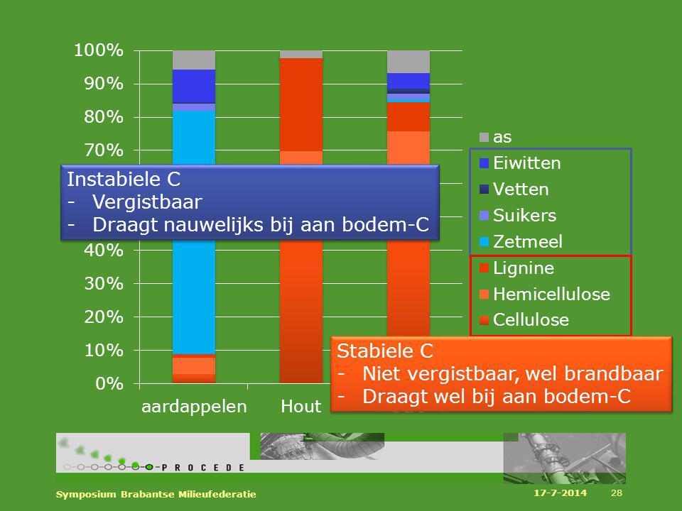 17-7-2014 Symposium Brabantse Milieufederatie 28 Instabiele C -Vergistbaar -Draagt nauwelijks bij aan bodem-C Instabiele C -Vergistbaar -Draagt nauwel