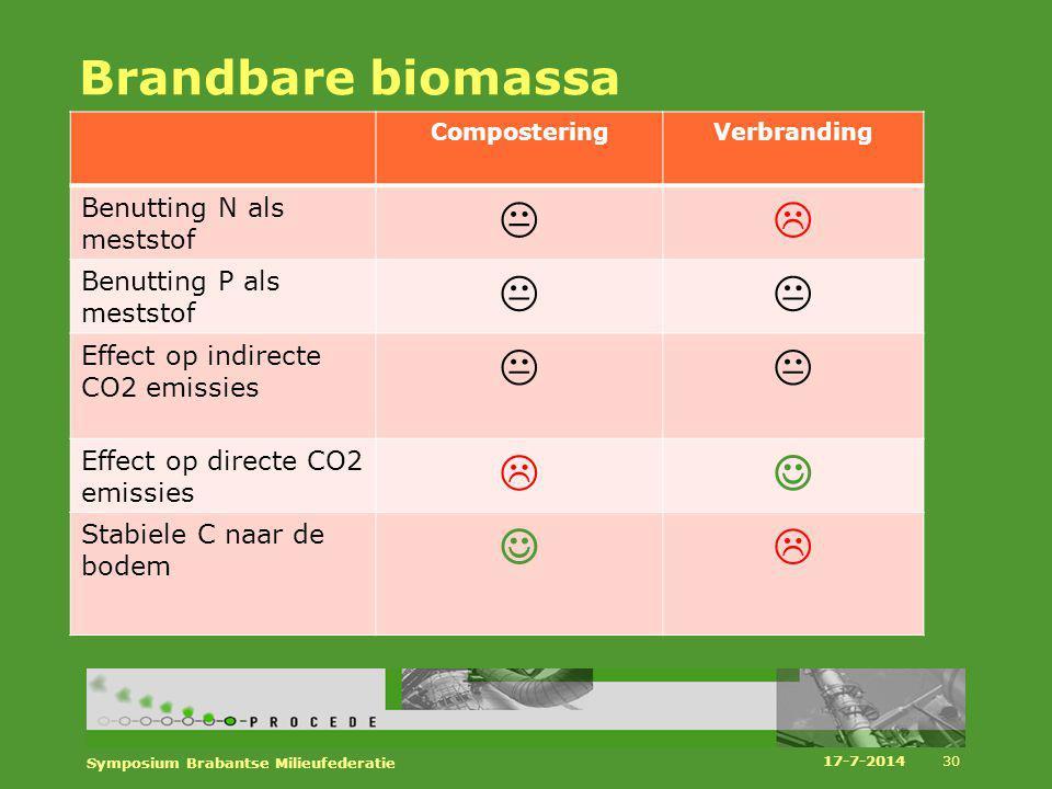 Brandbare biomassa ComposteringVerbranding Benutting N als meststof  Benutting P als meststof  Effect op indirecte CO2 emissies  Effect op direc
