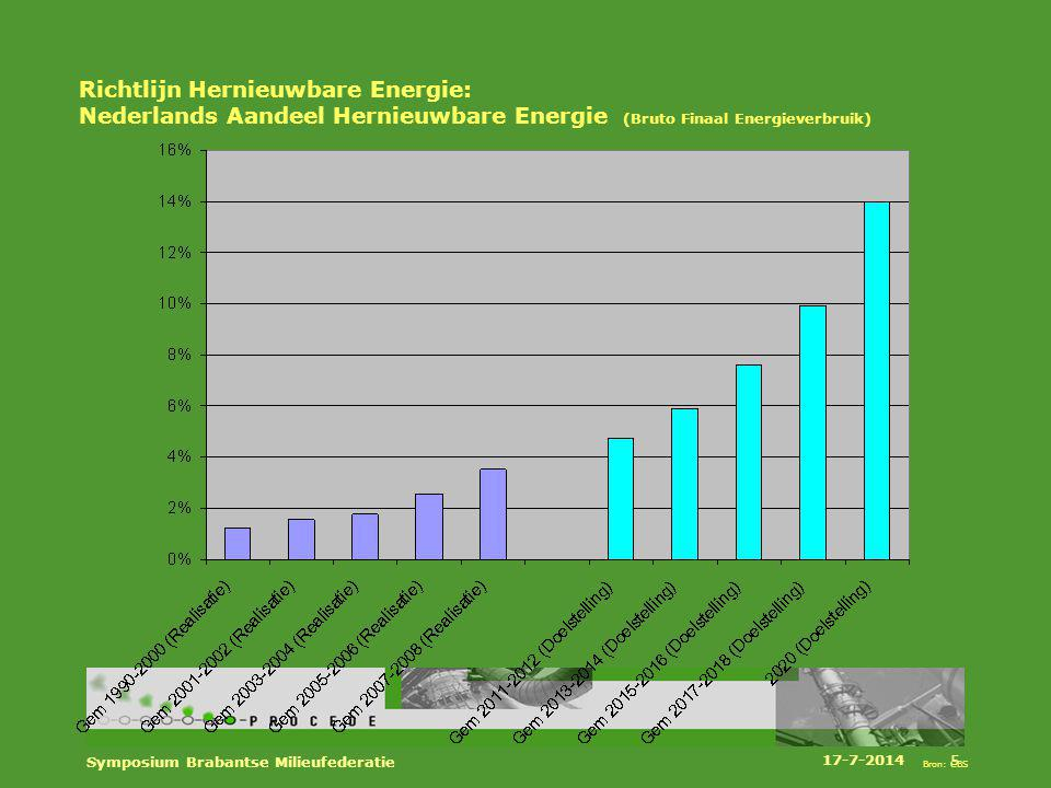 Richtlijn Hernieuwbare Energie: Nederlands Aandeel Hernieuwbare Energie (Bruto Finaal Energieverbruik) Bron: CBS 17-7-2014 Symposium Brabantse Milieuf