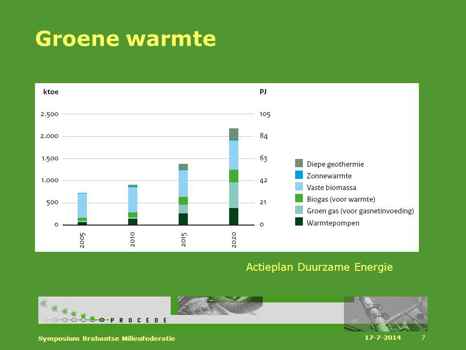Toepassing als brandstof hangt af van de kwaliteit KwaliteitToepassingVervangtkg CO2 / GJ biomassa Gedroogd gras en riet Lage temperatuur warmte Aardgas57 Houtsnippers, afvalhout Stoom tot 450 °C, WKK Mix67 Asvrij hout, (getorrificeerde) pellets Hoge temperatuur stoom (>600 °C), kolencentrale Kolen98 17-7-2014 Symposium Brabantse Milieufederatie 18