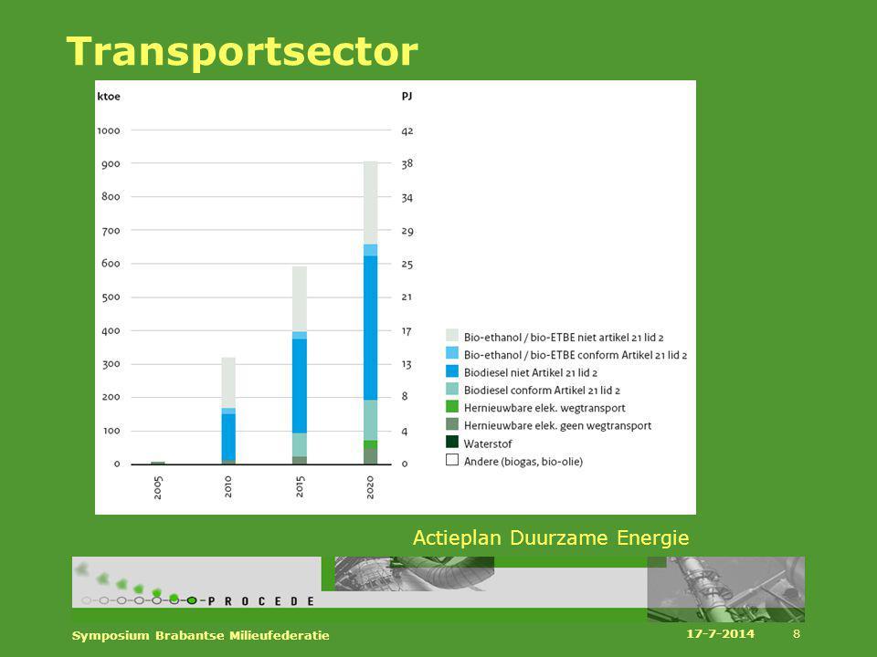 Potentieel voor duurzame energie uit mest Landelijk:(10-22 PJ finaal of 21-37 PJ vermeden fossiel) wanneer nutriënten wetgeving en issues rondom RO/vergunningverlening worden opgelost BeschikbaarheidvanNederlandsebiomassavoorwarmteenelectriciteitin2020 17-7-2014 Symposium Brabantse Milieufederatie 19