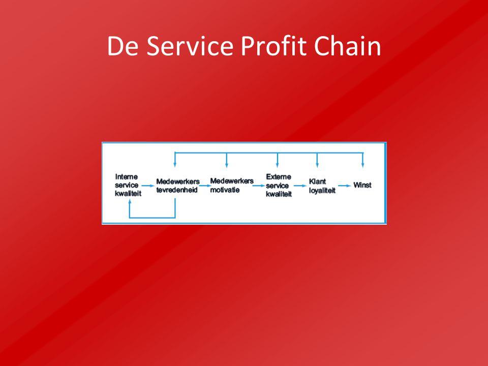 De Service Profit Chain