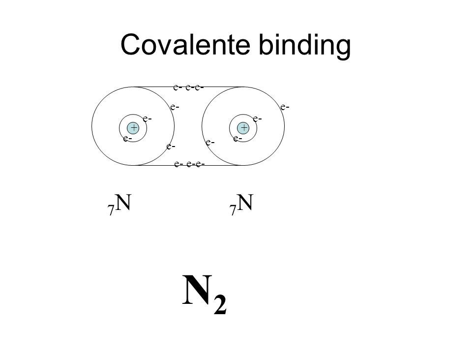 e- e- e-e- 7N7N 7N7N Covalente binding N2N2 ++