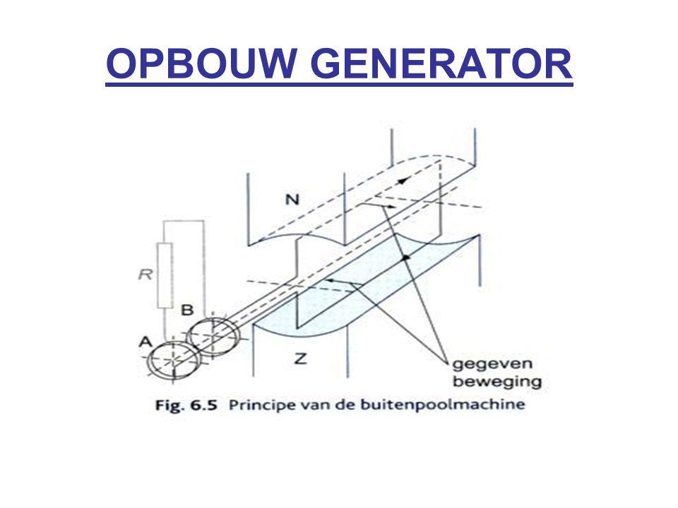 OPBOUW GENERATOR
