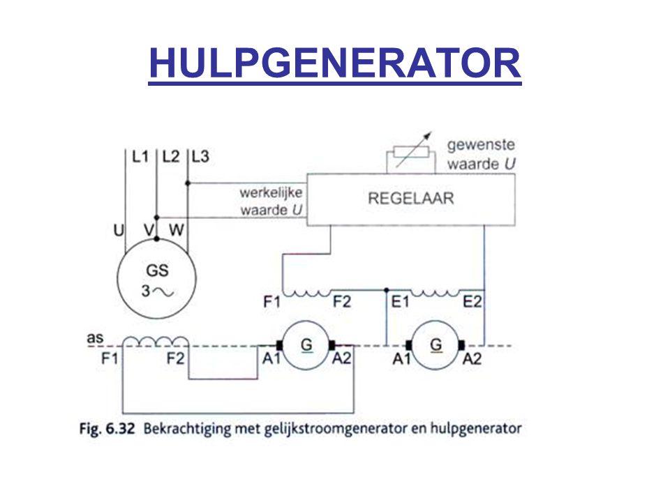 HULPGENERATOR