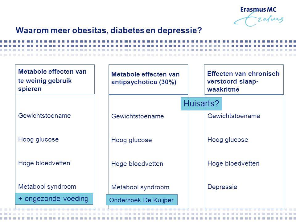 Waarom meer obesitas, diabetes en depressie? Metabole effecten van te weinig gebruik spieren Metabole effecten van antipsychotica (30%) Gewichtstoenam
