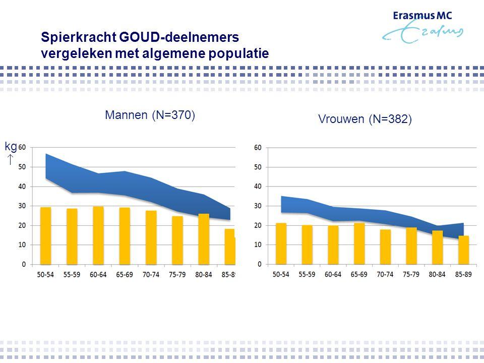 Spierkracht GOUD-deelnemers vergeleken met algemene populatie MannenVrouwen Mannen (N=370) Vrouwen (N=382) kg 