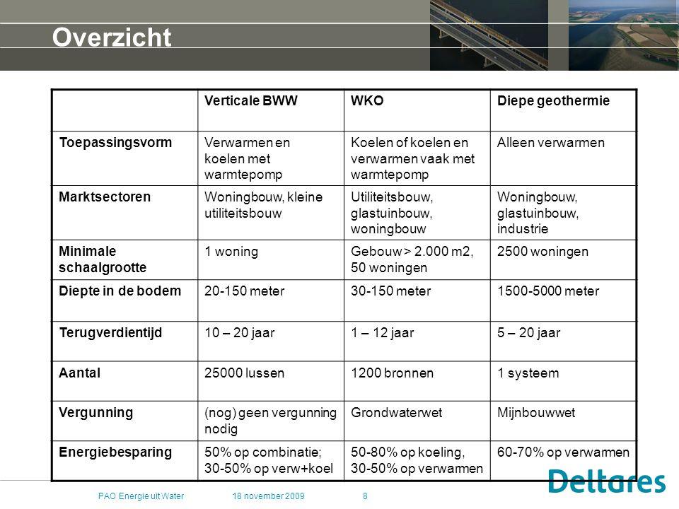 18 november 2009PAO Energie uit Water49 Geothermie voor verwarming van huizen [Den-Haag] E [MWth] = Flow-rate [m3/h] *  * 1.2x10 -3