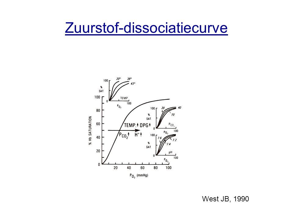 Zuurstof-dissociatiecurve West JB, 1990