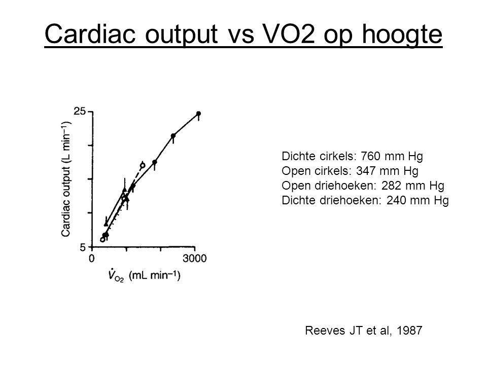 Cardiac output vs VO2 op hoogte Dichte cirkels: 760 mm Hg Open cirkels: 347 mm Hg Open driehoeken: 282 mm Hg Dichte driehoeken: 240 mm Hg Reeves JT et
