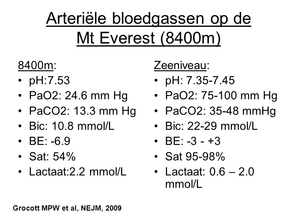 Arteriële bloedgassen op de Mt Everest (8400m) 8400m: pH:7.53 PaO2: 24.6 mm Hg PaCO2: 13.3 mm Hg Bic: 10.8 mmol/L BE: -6.9 Sat: 54% Lactaat:2.2 mmol/L