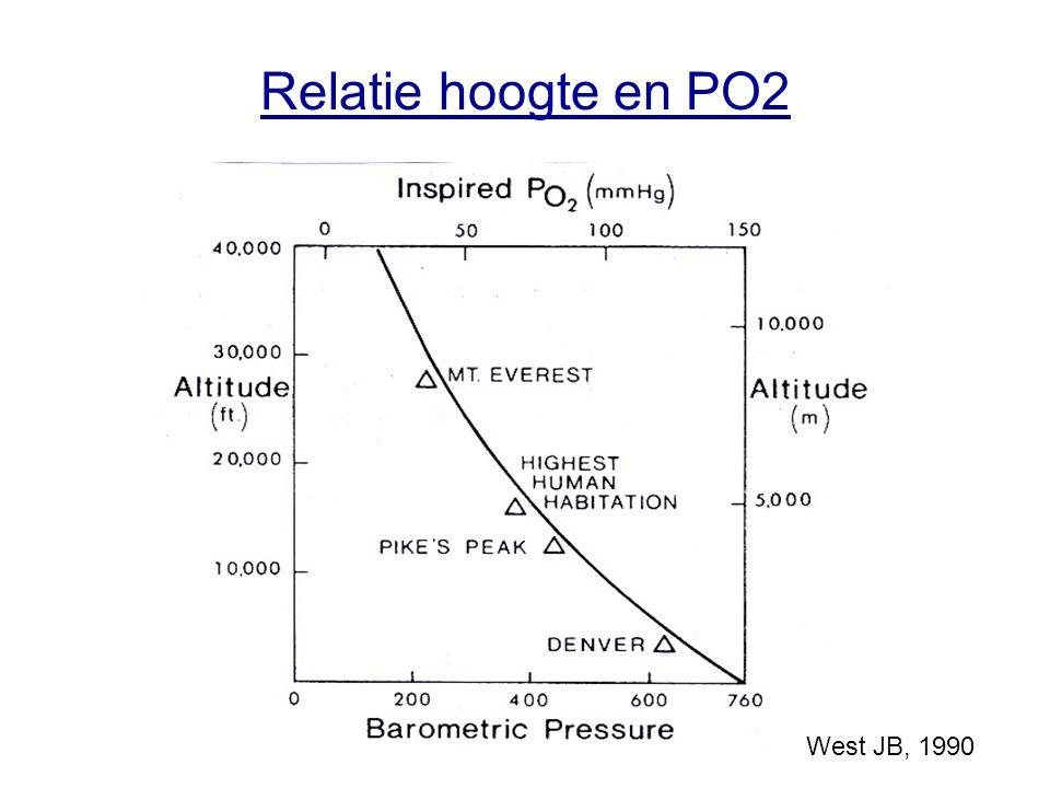 Arteriële bloedgassen op de Mt Everest (8400m) 8400m: pH:7.53 PaO2: 24.6 mm Hg PaCO2: 13.3 mm Hg Bic: 10.8 mmol/L BE: -6.9 Sat: 54% Lactaat:2.2 mmol/L Zeeniveau: pH: 7.35-7.45 PaO2: 75-100 mm Hg PaCO2: 35-48 mmHg Bic: 22-29 mmol/L BE: -3 - +3 Sat 95-98% Lactaat: 0.6 – 2.0 mmol/L Grocott MPW et al, NEJM, 2009