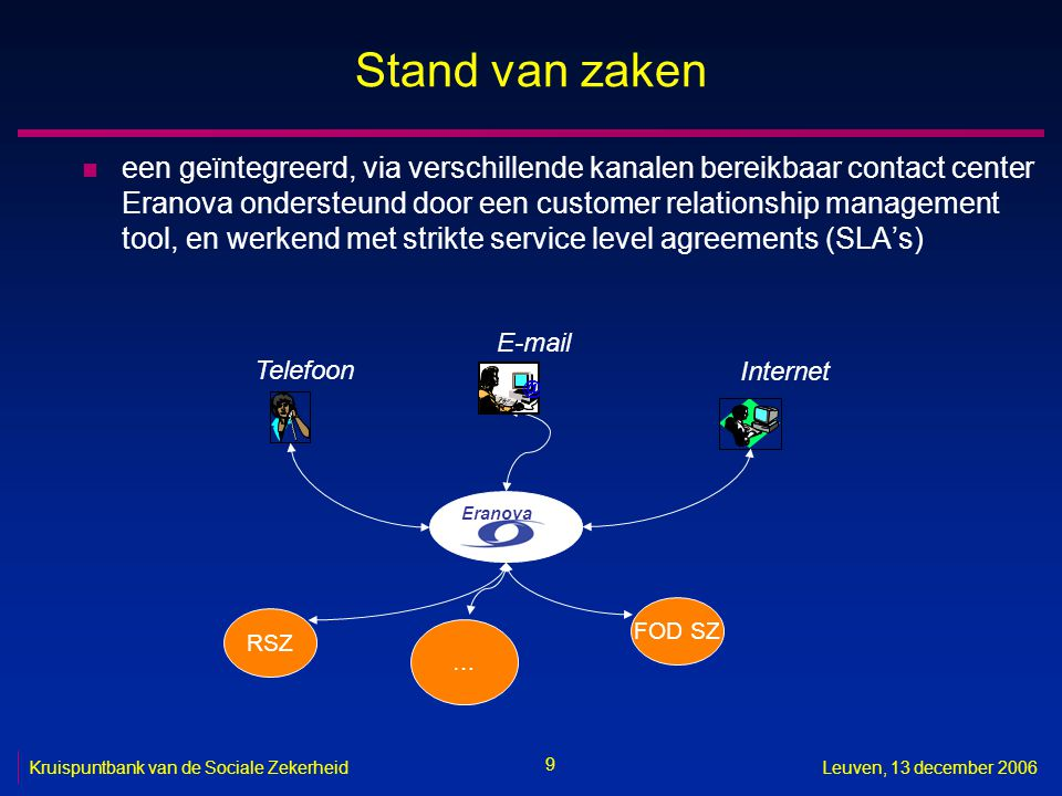 9 Kruispuntbank van de Sociale ZekerheidLeuven, 13 december 2006 Stand van zaken n een geïntegreerd, via verschillende kanalen bereikbaar contact center Eranova ondersteund door een customer relationship management tool, en werkend met strikte service level agreements (SLA's) Telefoon  Eranova FOD SZ … RSZ