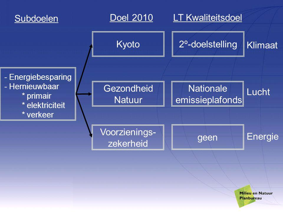 LT Kwaliteitsdoel 2º-doelstelling Klimaat Gezondheid Natuur Lucht Voorzienings- zekerheid Energie Doel 2010 Kyoto Nationale emissieplafonds geen Subdo