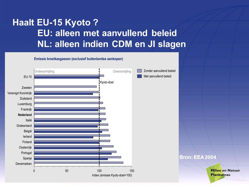 Haalt EU-15 Kyoto ? EU: alleen met aanvullend beleid NL: alleen indien CDM en JI slagen Bron: EEA 2004