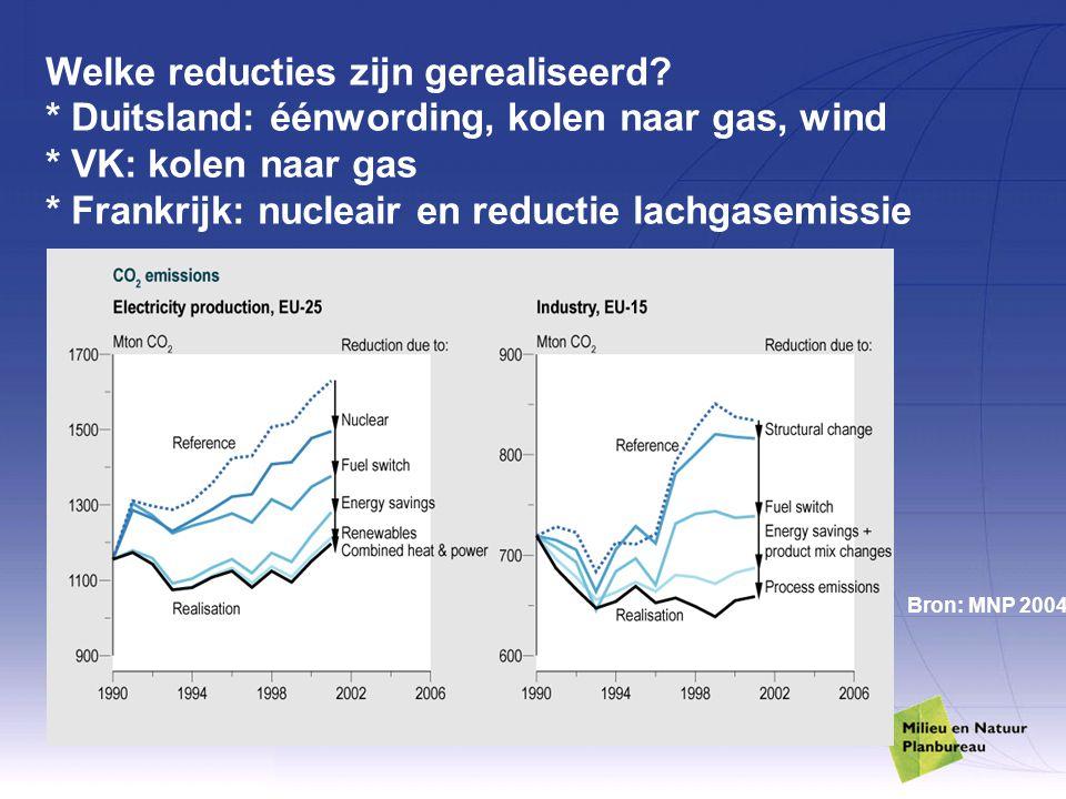 Welke reducties zijn gerealiseerd? * Duitsland: éénwording, kolen naar gas, wind * VK: kolen naar gas * Frankrijk: nucleair en reductie lachgasemissie
