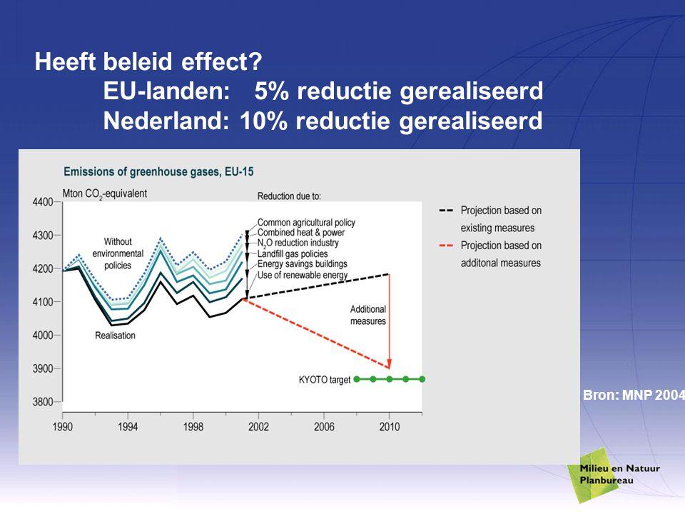 Heeft beleid effect? EU-landen: 5% reductie gerealiseerd Nederland: 10% reductie gerealiseerd Bron: MNP 2004