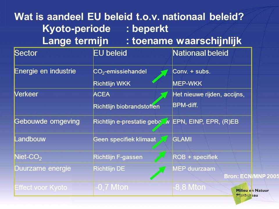 Wat is aandeel EU beleid t.o.v. nationaal beleid? Kyoto-periode: beperkt Lange termijn: toename waarschijnlijk SectorEU beleidNationaal beleid Energie