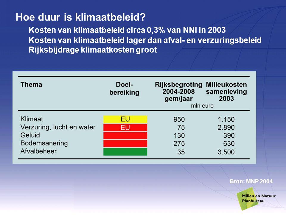 Hoe duur is klimaatbeleid? Kosten van klimaatbeleid circa 0,3% van NNI in 2003 Kosten van klimaatbeleid lager dan afval- en verzuringsbeleid Rijksbijd