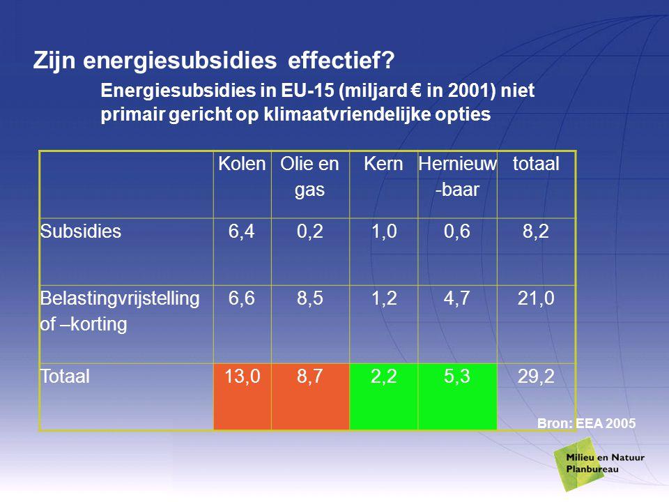 Zijn energiesubsidies effectief? Energiesubsidies in EU-15 (miljard € in 2001) niet primair gericht op klimaatvriendelijke opties Kolen Olie en gas Ke