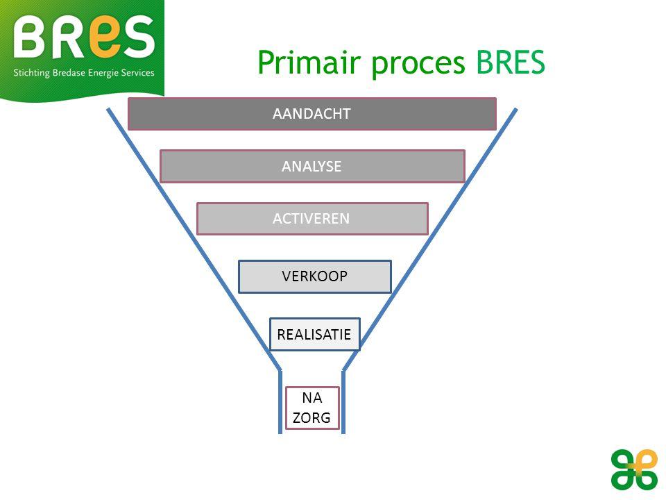 AANDACHT ANALYSE ACTIVEREN VERKOOP REALISATIE NA ZORG Primair proces BRES