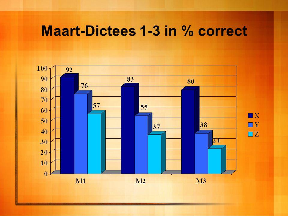 Maart-Dictees 1-3 in % correct