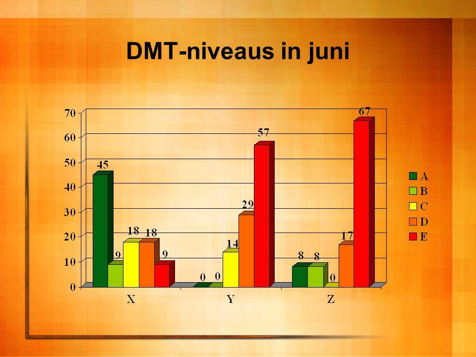 DMT-niveaus in juni