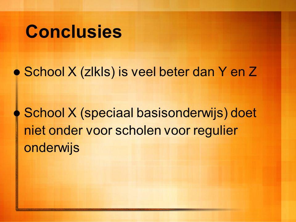 Conclusies School X (zlkls) is veel beter dan Y en Z School X (speciaal basisonderwijs) doet niet onder voor scholen voor regulier onderwijs
