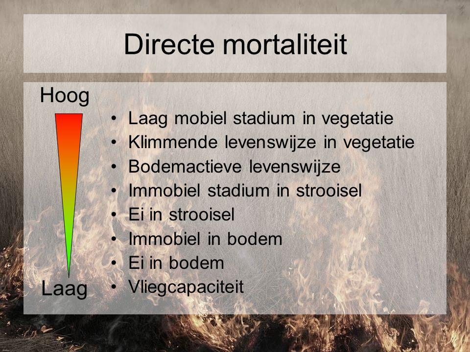 Directe mortaliteit Hoog Laag Laag mobiel stadium in vegetatie Klimmende levenswijze in vegetatie Bodemactieve levenswijze Immobiel stadium in stroois