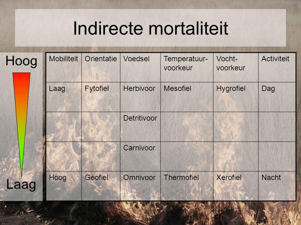 Indirecte mortaliteit MobiliteitOrientatieVoedselTemperatuur- voorkeur Vocht- voorkeur Activiteit LaagFytofielHerbivoorMesofielHygrofielDag Detritivoo