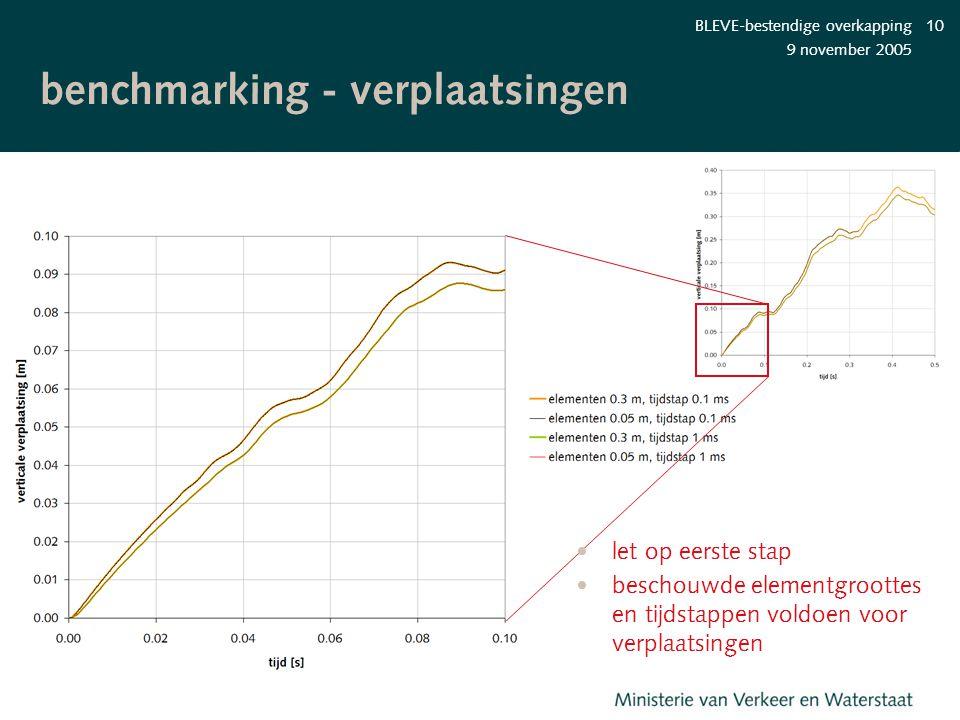 9 november 2005 BLEVE-bestendige overkapping10 benchmarking - verplaatsingen let op eerste stap beschouwde elementgroottes en tijdstappen voldoen voor