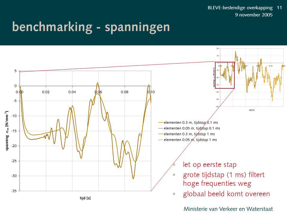 9 november 2005 BLEVE-bestendige overkapping11 benchmarking - spanningen let op eerste stap grote tijdstap (1 ms) filtert hoge frequenties weg globaal
