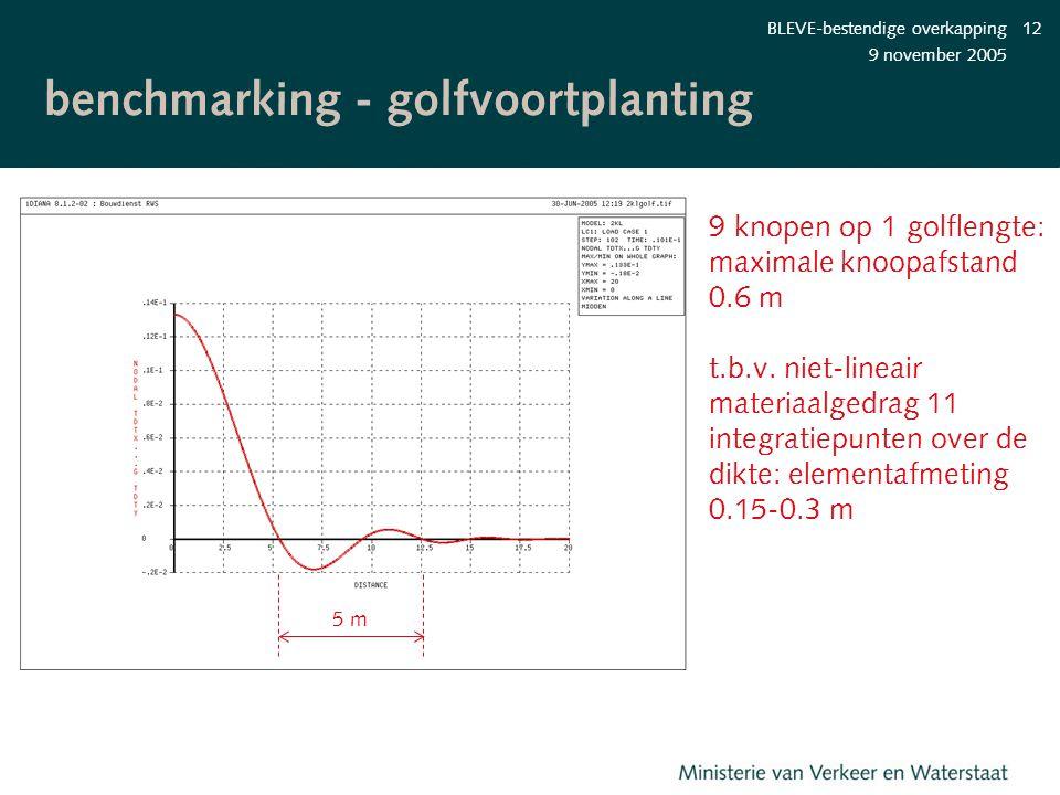 9 november 2005 BLEVE-bestendige overkapping12 benchmarking - golfvoortplanting 5 m 9 knopen op 1 golflengte: maximale knoopafstand 0.6 m t.b.v. niet-